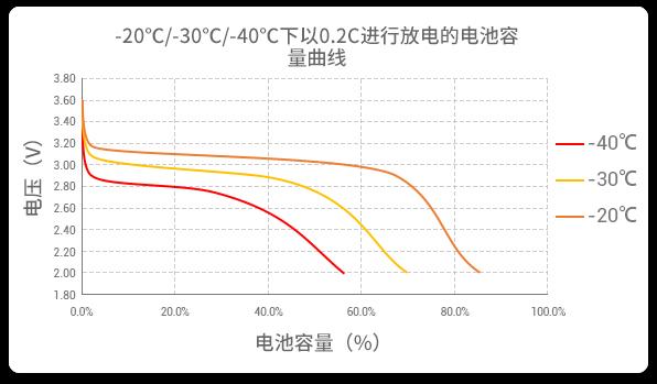 不同温度下的放电曲线