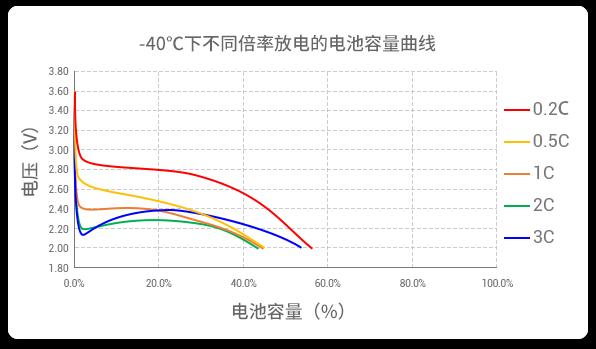 室温下不同倍率的放电速率