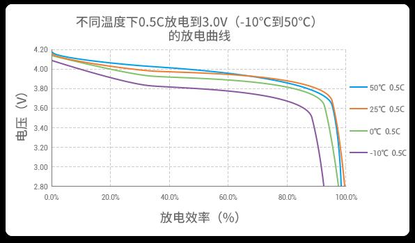 -10至50℃的以0.5C放电的高放电性能曲线