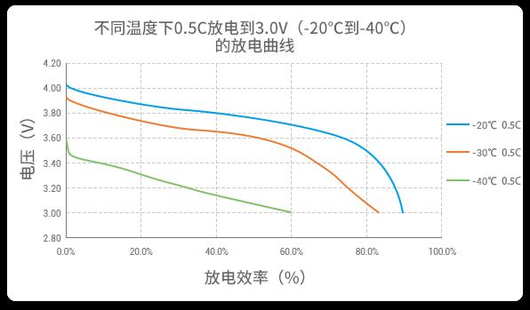 -20℃到-40℃以0.5C放电的高放电性能曲线