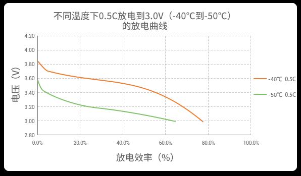 -40℃到-50℃以0.5C放电的高放电性能曲线
