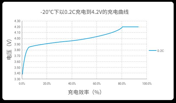 -20℃温度下以0.2C充电曲线