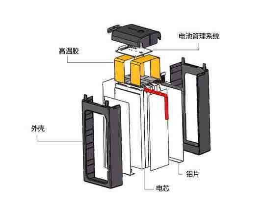 高端聚合物电池结构图