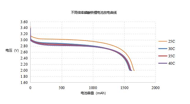 机器人高倍率电池倍率放电曲线
