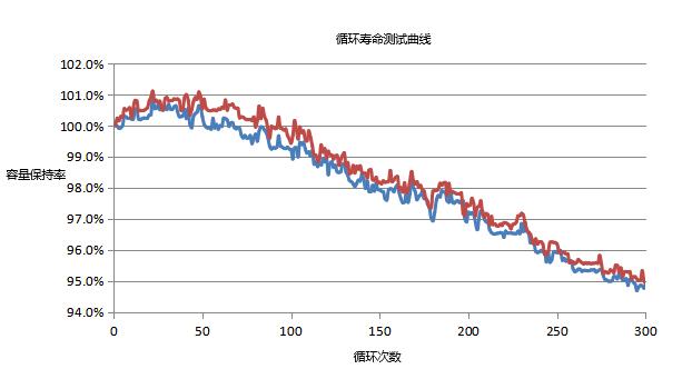 机器人高倍率电池循环寿命曲线