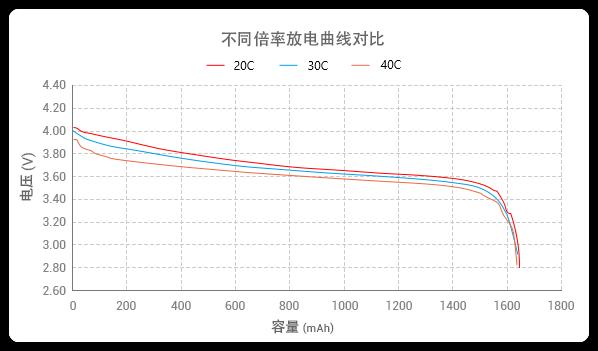 不同倍率放电曲线