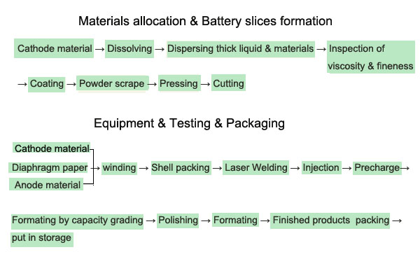 格瑞普锂聚合物电池生产工艺