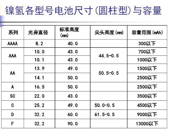 镍氢电池规格型号有哪些
