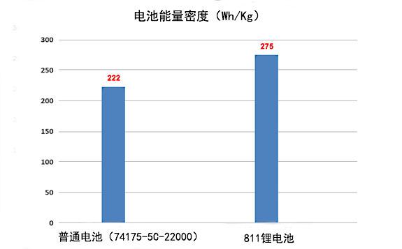 811锂电池能量密度