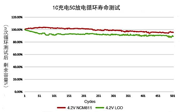 811锂电池使用寿命测试