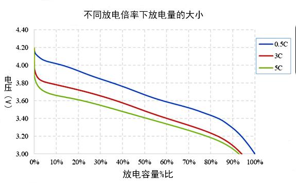 811锂电池不同倍率放电性能