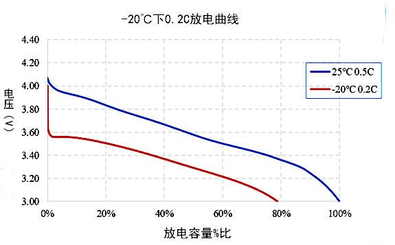 811锂电池低温放电性能