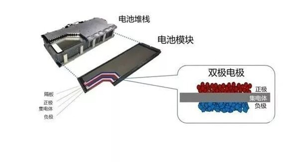 双极性电池结构