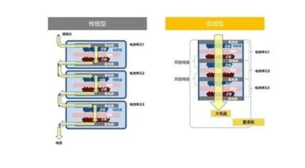 传统型与双极型电路结构对比