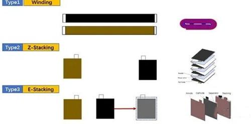 异型聚合物锂离子电池工艺